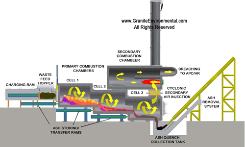 incinerator system for industrial waste