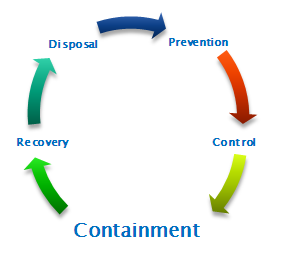 Pollution Containment Cycle